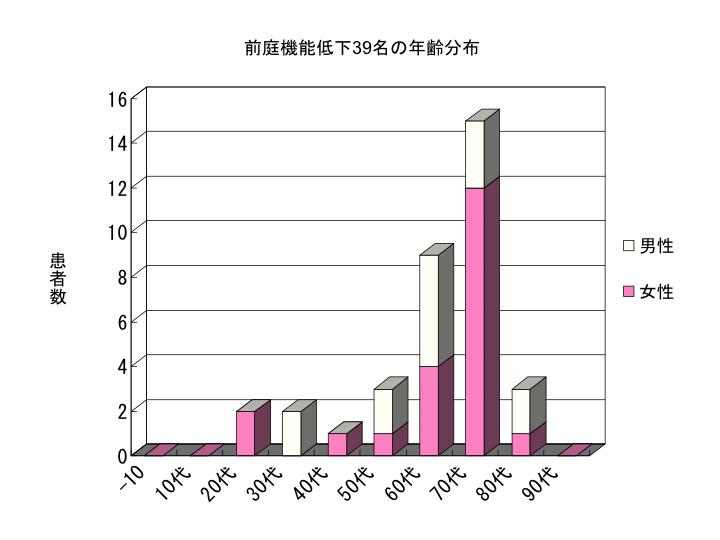 前庭機能低下39名の年齢分布