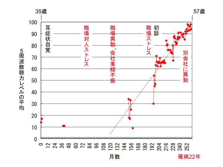5周波数聴力レベルの平均