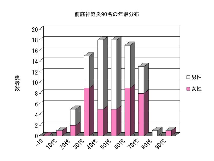 前庭神経炎90名の年齢分布