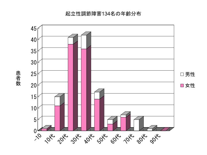 起立性調節障害134名の年齢分布
