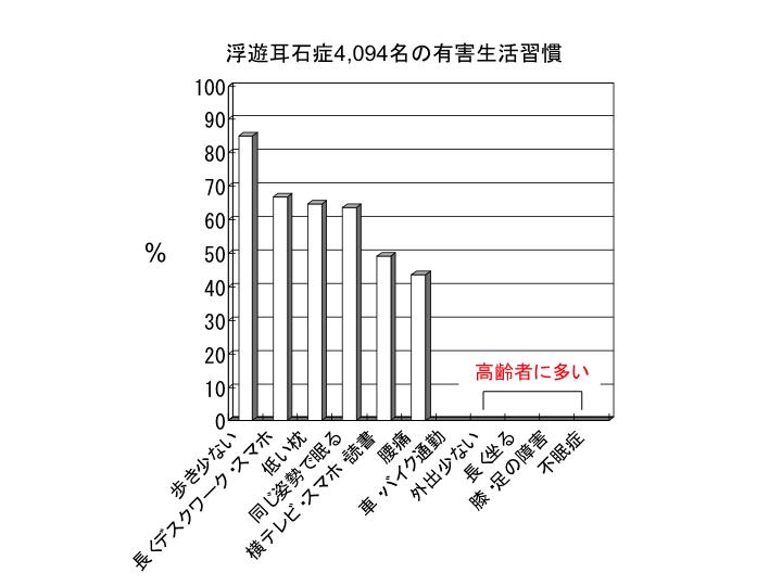 浮遊耳石症4,094名の有害生活習慣