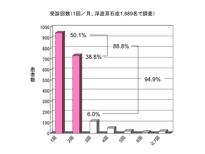 受診回数(1回/月、浮遊耳石症1,889名で調査)