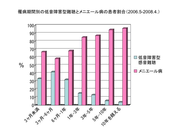 罹病期間別の低音障害型難聴とメニエール病の患者割合(2006.5-2008.4.)