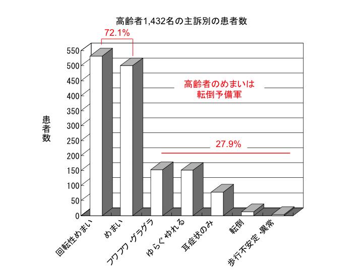 高齢者1,432名の主訴別の患者数