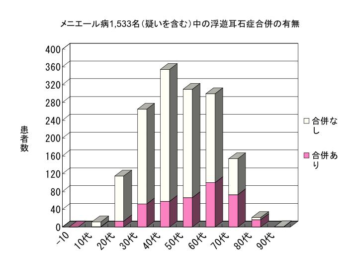 メニエール病1,533名(疑いを含む)中の浮遊耳石症合併の有無