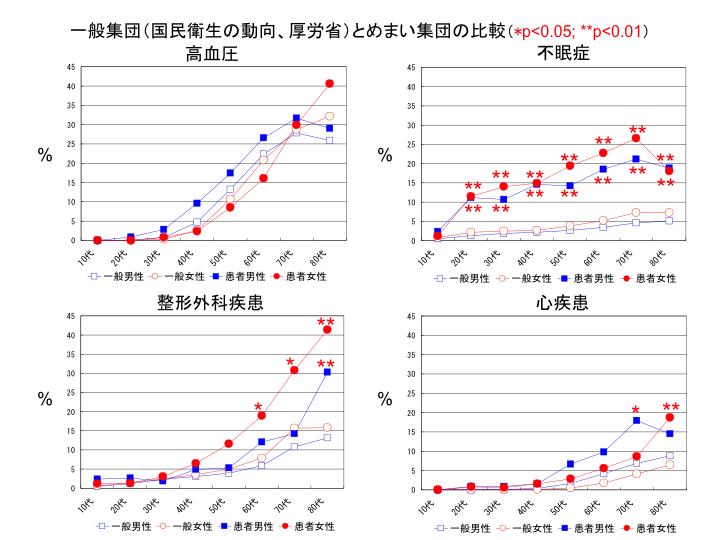 一般集団(国民衛生の動向、厚労省)とめまい集団の比較