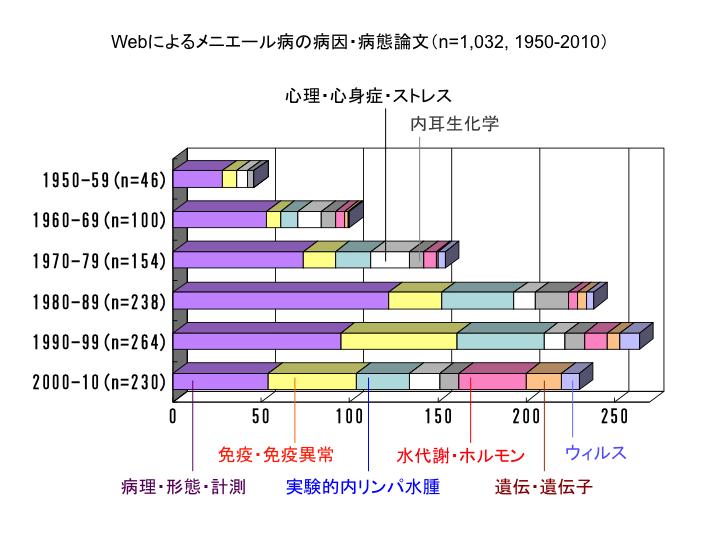 Webによるメニエール病の病因・病態論文(n=1,032, 1950-2010)