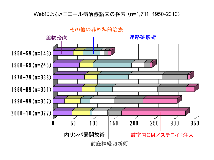Webによるメニエール病治療論文の検索 (n=1,711, 1950-2010)