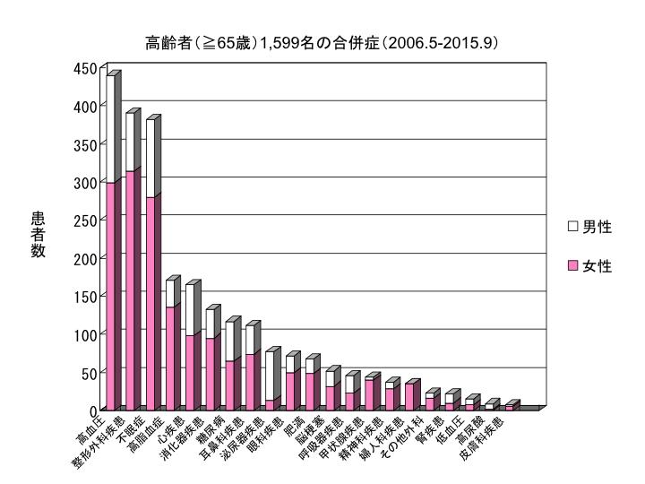高齢者(≧65歳)1,599名の合併症(2006.5-2015.9)