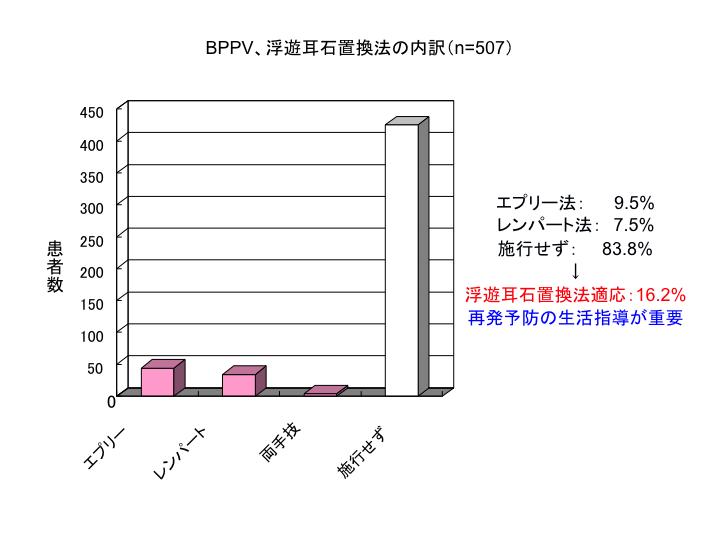 BPPV、浮遊耳石置換法の内訳(n=507)