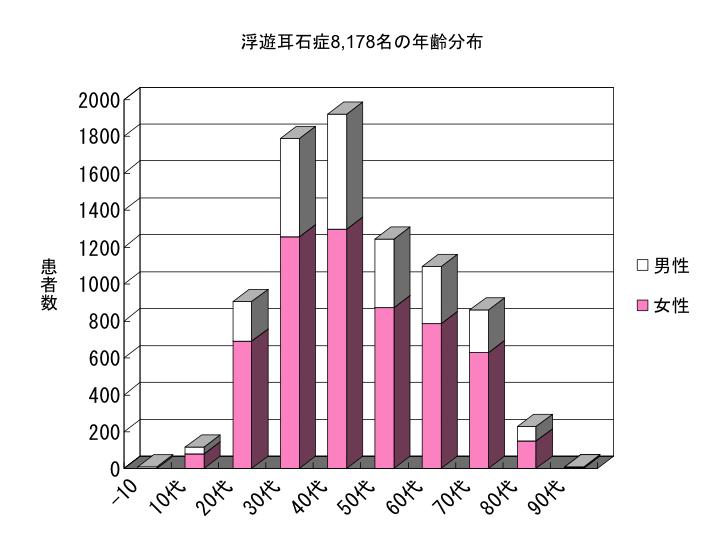 浮遊耳石症8,178名の年齢分布