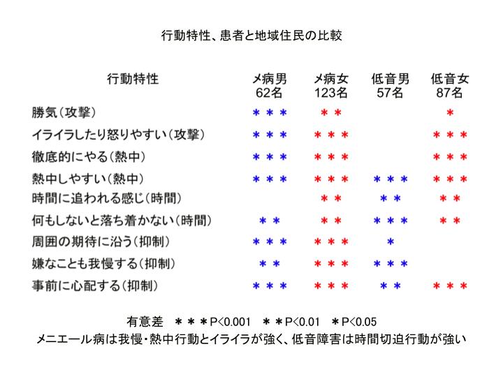 行動特性、患者と地域住民の比較
