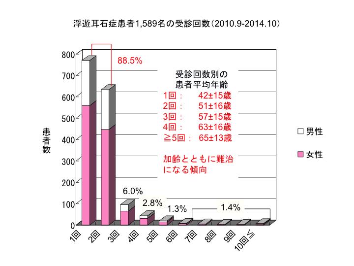 浮遊耳石症患者1,589名の受診回数(2010.9-2014.10)