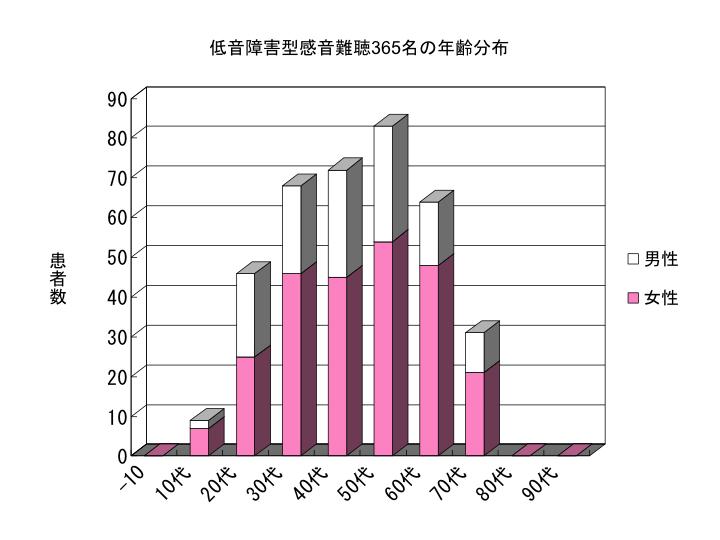 低音障害型感音難聴365名の年齢分布